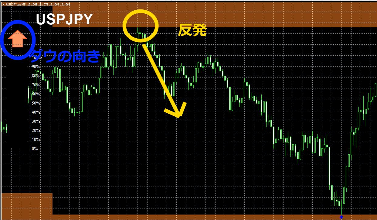 ドル円逆張り